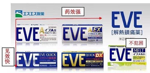 日本EVE止痛药蓝白银有什么区别?
