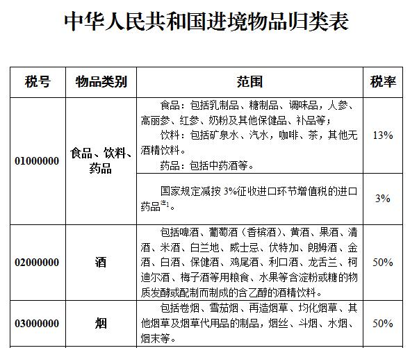 中华人民共和国进境物品归类表