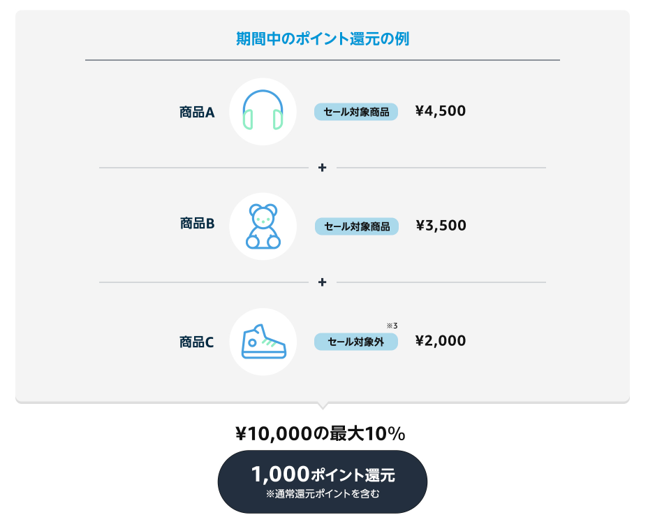日本亚马逊2021 Prime Day会员日