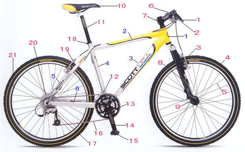 自行车各个部件日语对照表